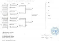 Результаты Первенства Красноярского края по Кендо и протокол Чемпионата Красноярского края по Кендо